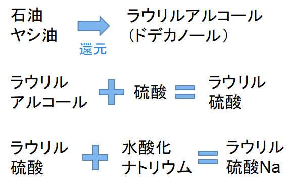 ラウリル硫酸Naの製造方法