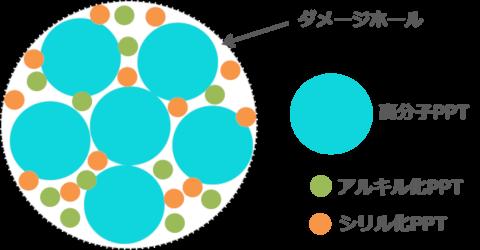 疎水化PPT