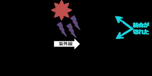 紫外線による酸化